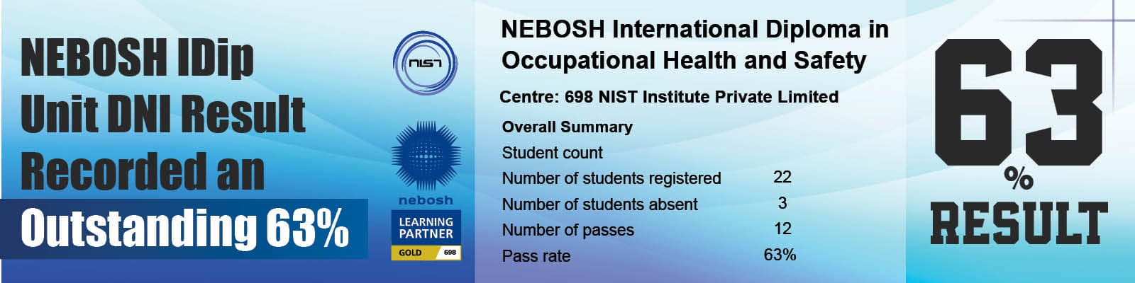 an-outstanding-result-of-63-recorded-in-nebosh-idip-unit-dni