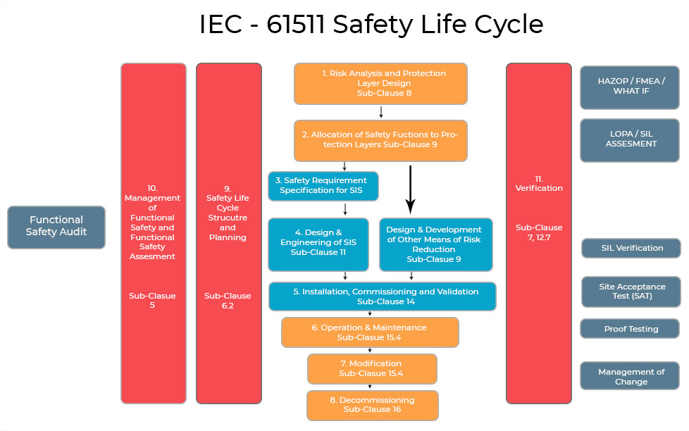 iec-61511-safety-life-cycle