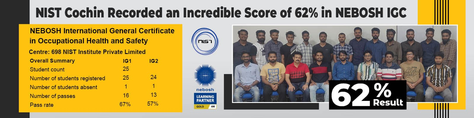 nebosh-ig-best-result-in-cochin