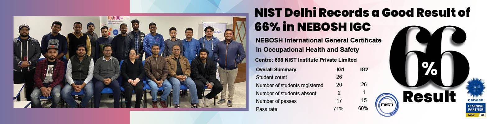 nist-delhi-records-a-fair-66-result-in-nebosh-igc