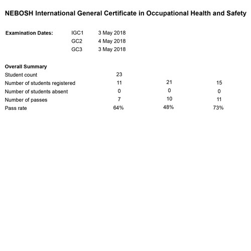 nebosh-igc-result_cochin_03rd-and-04th-may-18-03
