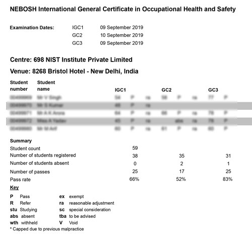 nebosh-igc-result_delhi_09th-and-10th-sep-19-03