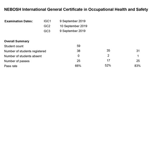 nebosh-igc-result_delhi_09th-and-10th-sep-19-04