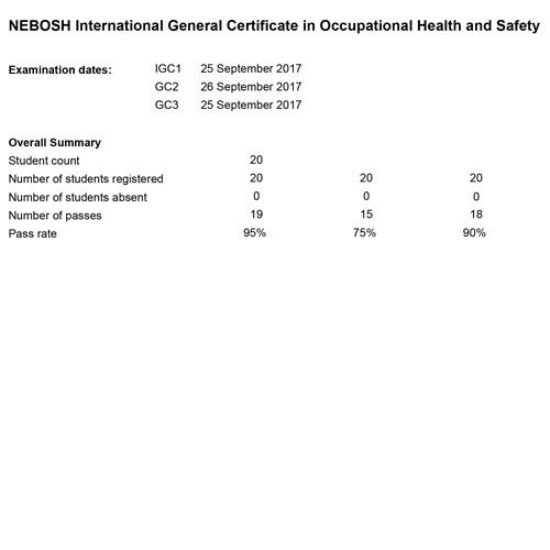 nebosh-igc-result_kolkata-corporate-25th-and-26th-sep-17-03