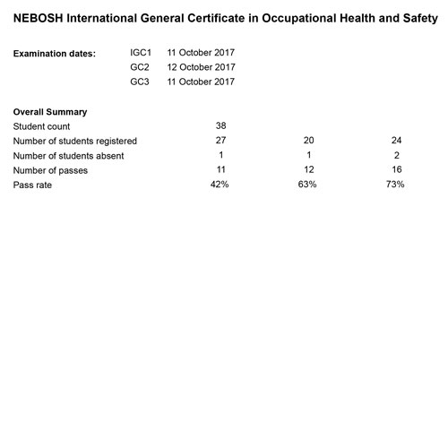 nebsoh-igc-result_vizag_11th-and-12th-oct-17-03